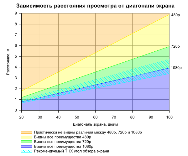 На каком расстоянии смотреть телевизор: таблица оптимальных значений