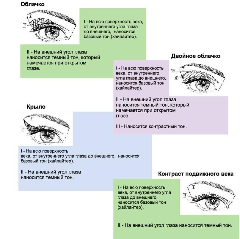 Внешние уголки глаз красные - вопрос офтальмологу - 03 онлайн
