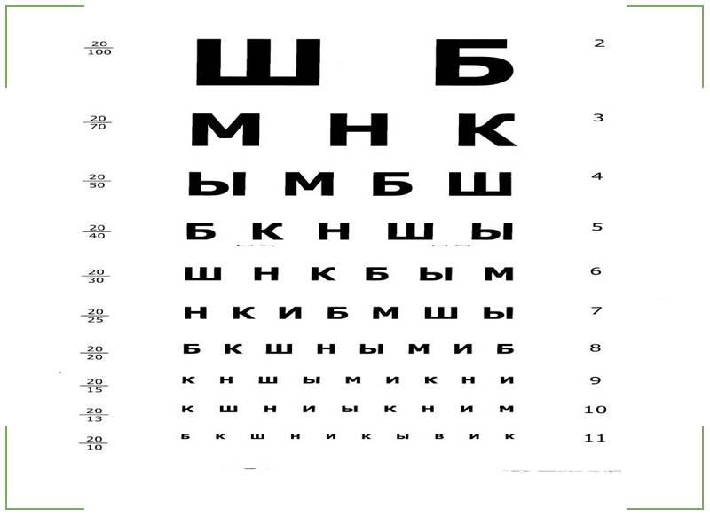 Проверка зрения – таблица сивцова с цифрами для остроты зрения