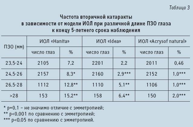 Норма внутриглазного давления: у женщин и мужчин (в 30, 40, 50, 60, 70 лет). измерение, причины и симптомы.