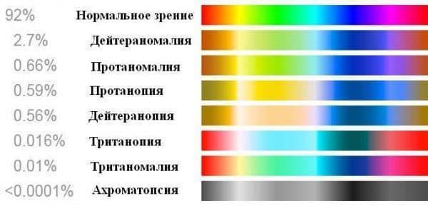 Тест на тетрохроматию онлайн - медицинский справочник medana-st.ru