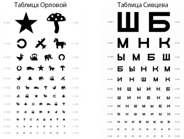 Таблица для проверки зрения у детей