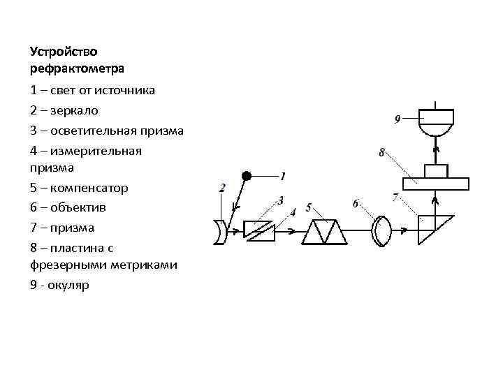 Особенности метода рефрактометрии, виды аппаратов