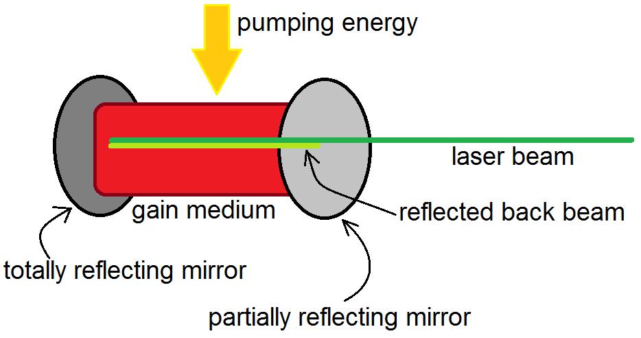 Эксимерлазерная коррекция зрения: что это такое, показания и противопоказания для операции, особенности периода восстановления