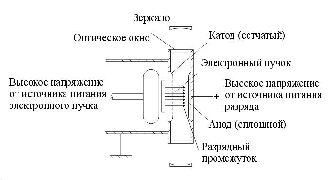 Эксимерный лазер