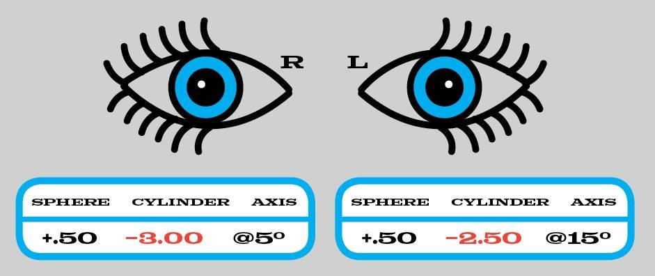 Визометрия глаза это: что значит в офтальмологии, расшифровка показателей