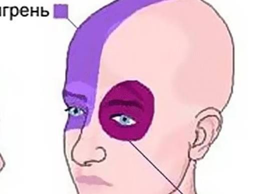 Болит правый глаз и правая сторона головы и правые зубы