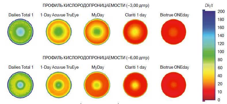 Характеристики линз контактных для глаз: кислородопроницаемость, влагосодержание и прочие параметры, сравнить их по таблице