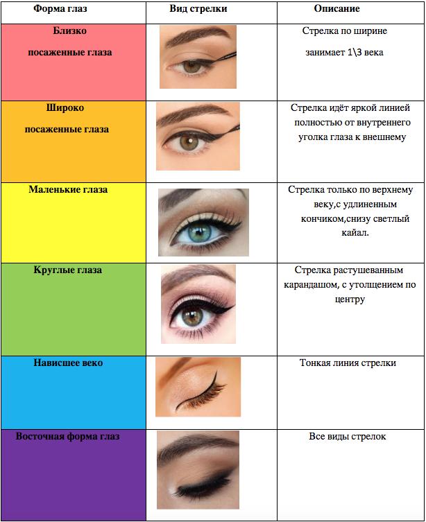 Как подобрать макияж под форму глаз. как определить форму глаз