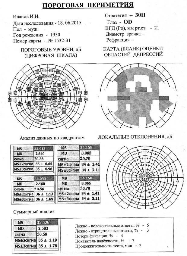 Что такое периметрия глаза и как ее проводят oculistic.ru что такое периметрия глаза и как ее проводят