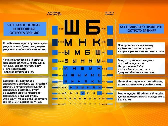 Как понять плюс или минус зрение?