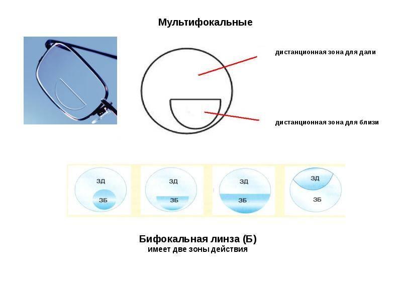 Особенности изготовления очков с линзами различного дизайна | ochki.com