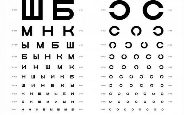 Таблица для проверки остроты зрения