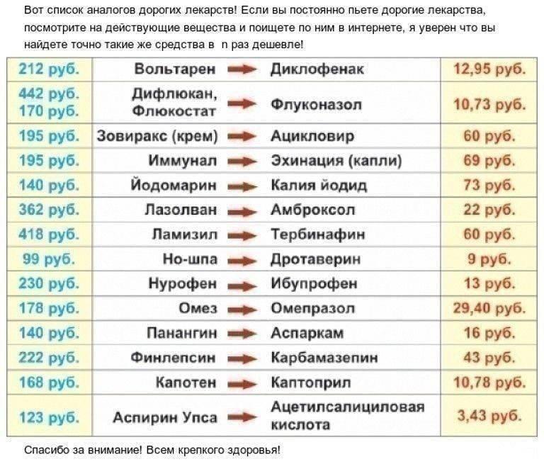 Аналоги таблеток нолипрел: импортные и российские заменители