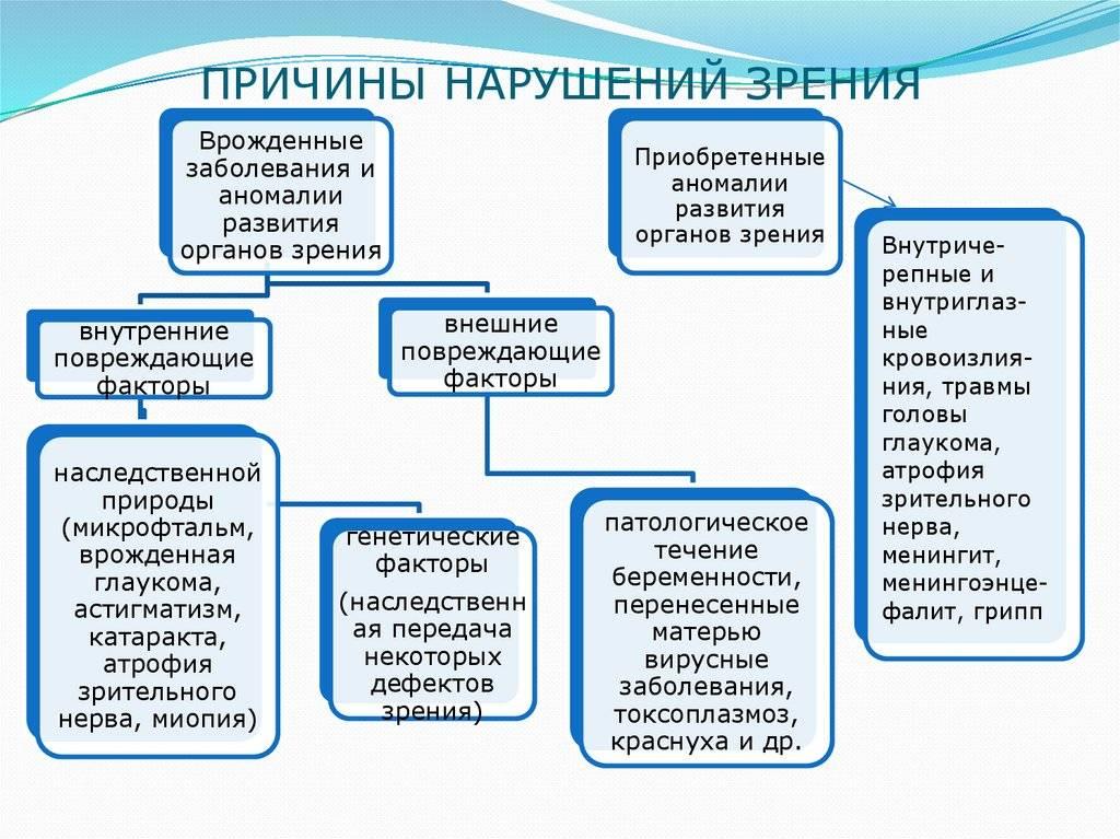 Периферическое зрение виды и причины нарушений - медицинский справочник medana-st.ru