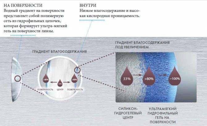Кислородопроницаемость и влагосодержание в линзах