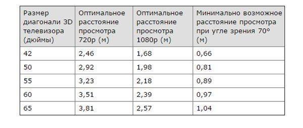 Как посчитать расстояние до телевизора и где лучше его разместить