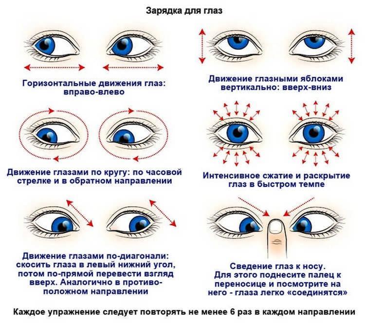 Что делать, если рябит в глазах