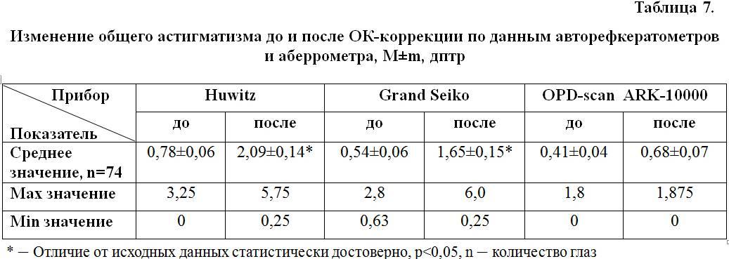 Что такое пересчёт астигматических линз и зачем он нужен oculistic.ru что такое пересчёт астигматических линз и зачем он нужен