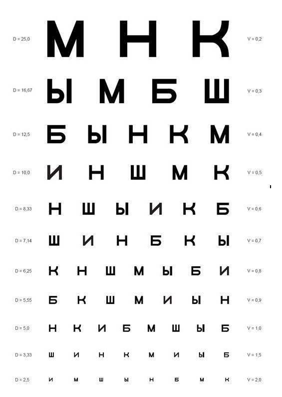 Таблица головина и сивцева для проверки зрения - распечатать а4