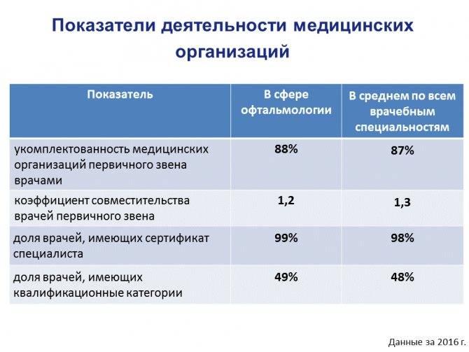 Положена ли инвалидность при отсутствии одного глаза 2020 год - живем в россии