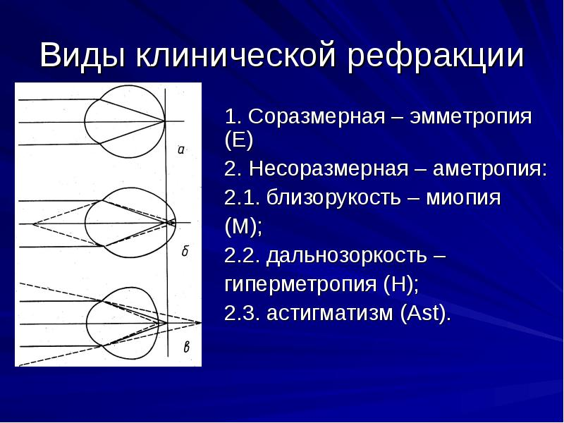 Глава iii исследование рефракции и аккомодации.