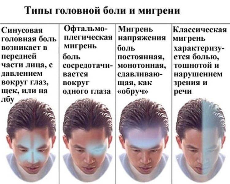 Болит правая сторона головы и правый глаз, а иногда и область виска: причины и лечение симптома
