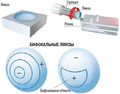 Мультифокальные линзы - что это такое? подбор мультифокальных контактных линз, отзывы о них