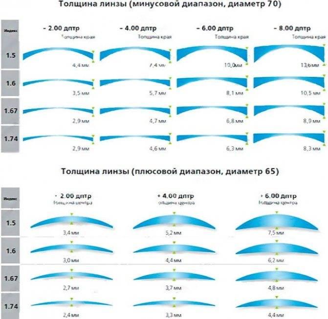 Как определить диоптрии очков в домашних условиях
