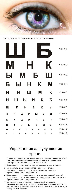 Как восстановить зрение - список продуктов и народных средств