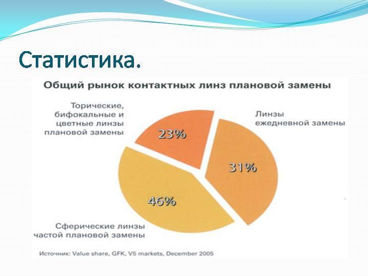 Российский оптический рынок: актуальный срез | ochki.com