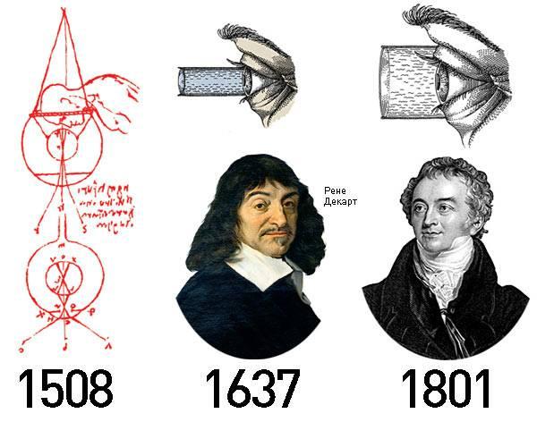 Когда появились контактные линзы для глаз, в каком году изобрели первые в мире глазные линзовые изделия, история создания