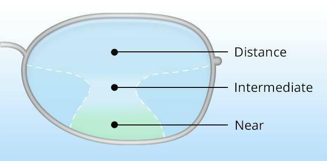 Секреты выбора перифокальных линз при близорукости