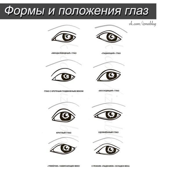 Формы глаз: особенности макияжа