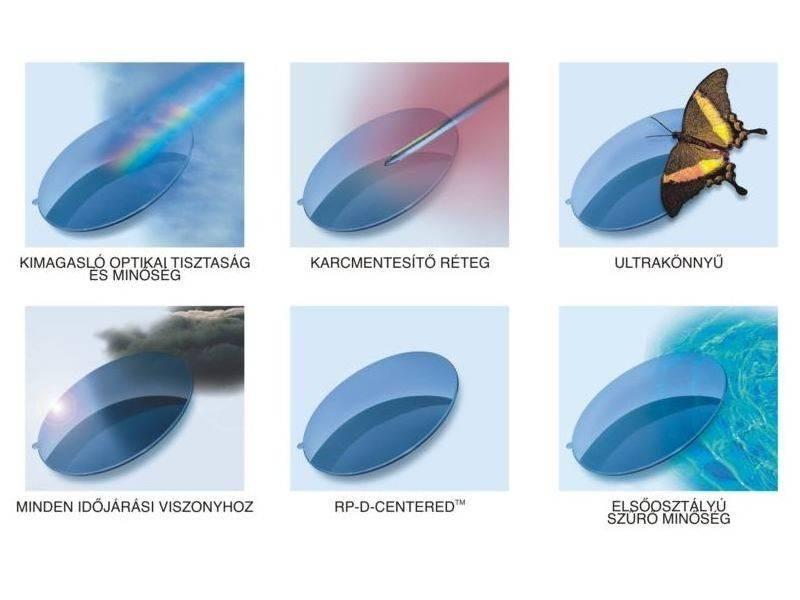 Материалы для очковых линз – очки.net
