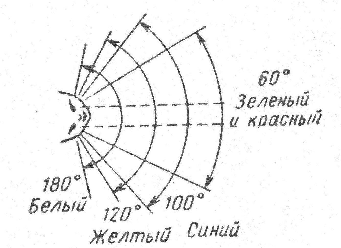 Компьютерная периметрия глаза