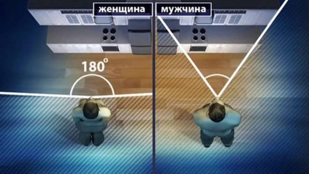 Особенности бокового зрения у мужчин и женщин oculistic.ru особенности бокового зрения у мужчин и женщин