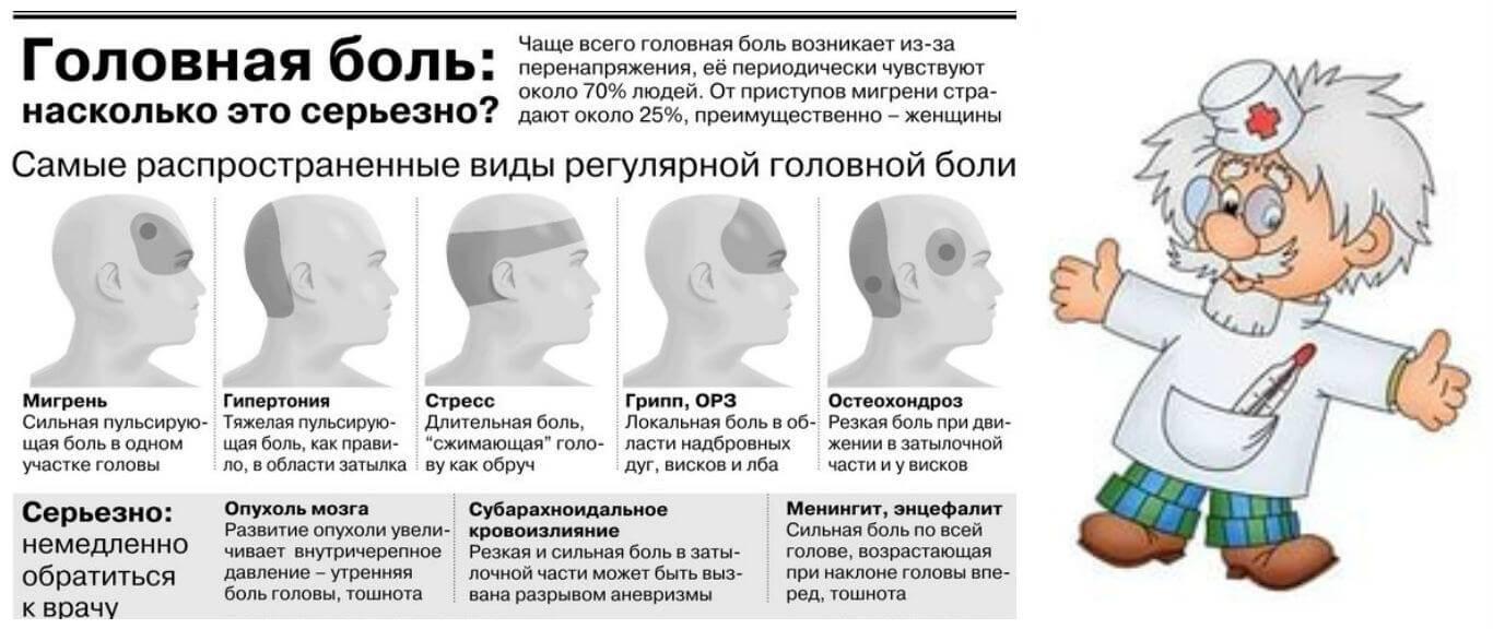 Что делать, когда болит левая сторона головы: причины опасной симптоматики