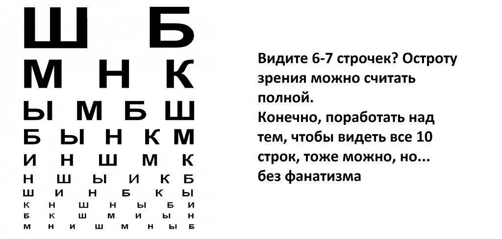 Таблица диоптрии и острота зрения - лечение глаз