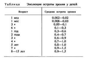 Миопия и гиперметропия одновременно