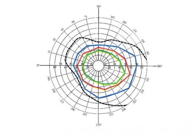 Периметрия глаза - что это, показания, как проводят, расшифровка