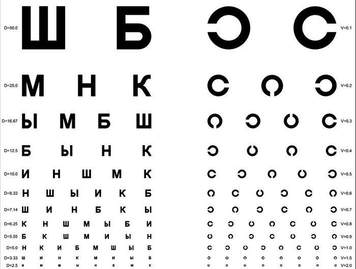 Перечнь медицинских противопоказаний к управлению транспортным средством в 2020 году ? znaypravila.ru
