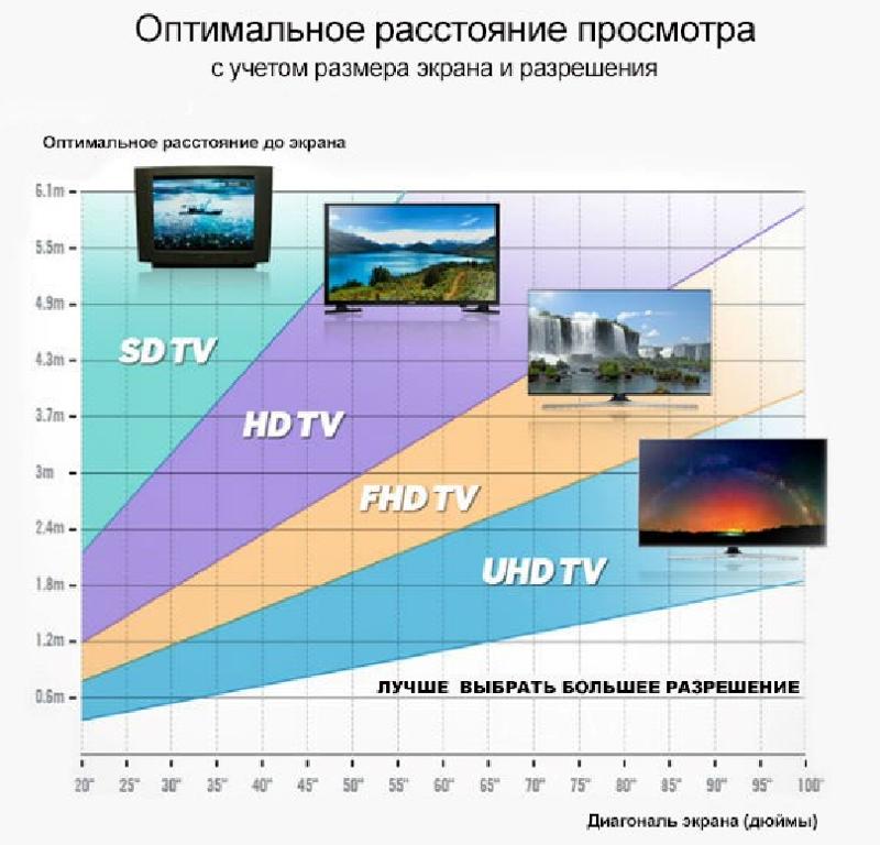 Рекомендуемое расстояние для просмотра телевизора при приёме ntsc, pal, secam, sd, hd, full hd, uhd |