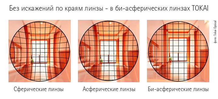 Асферические линзы - что это, по какому принципу работают и какие имеют преимущества - разбираемся