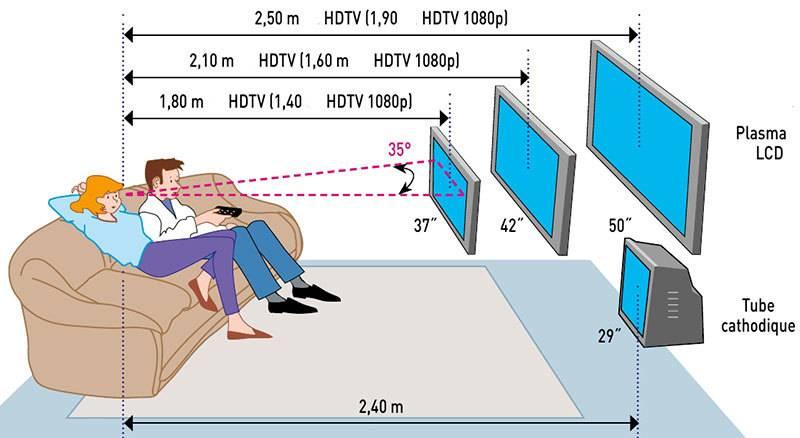 Как выбрать диагональ телевизора для просмотра в зависимости от расстояния