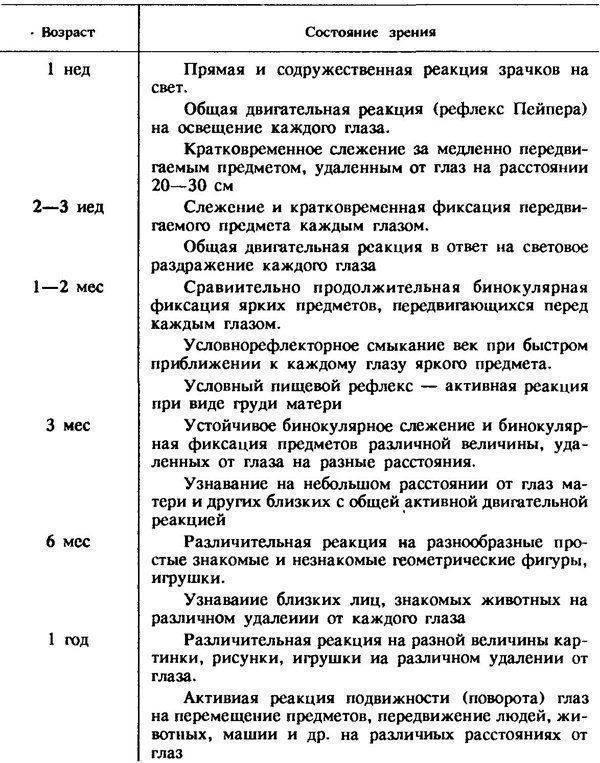 Таблица проверки зрения для детей у окулиста - детская орлова, как проверить