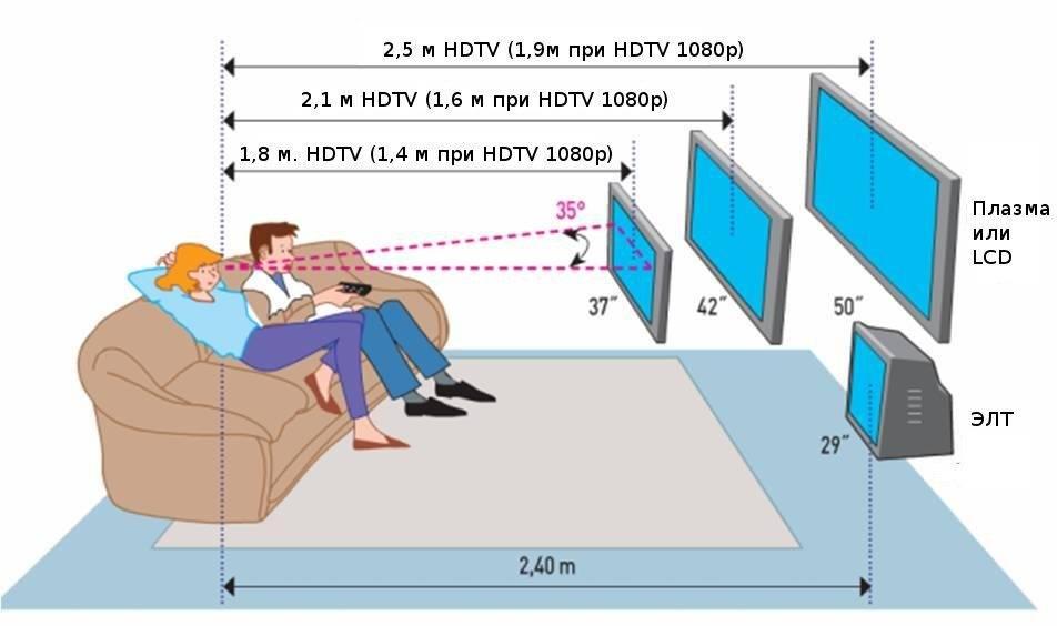 """Расстояние от tv в зависимости от диагонали - """"здоровое око"""""""