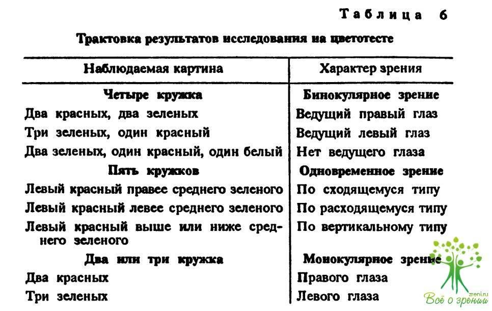 Тест на дальнозоркость: как определить, таблица сивцева, где проверяют, степени, диагностика, зрение 1 диоптрия, что это значит