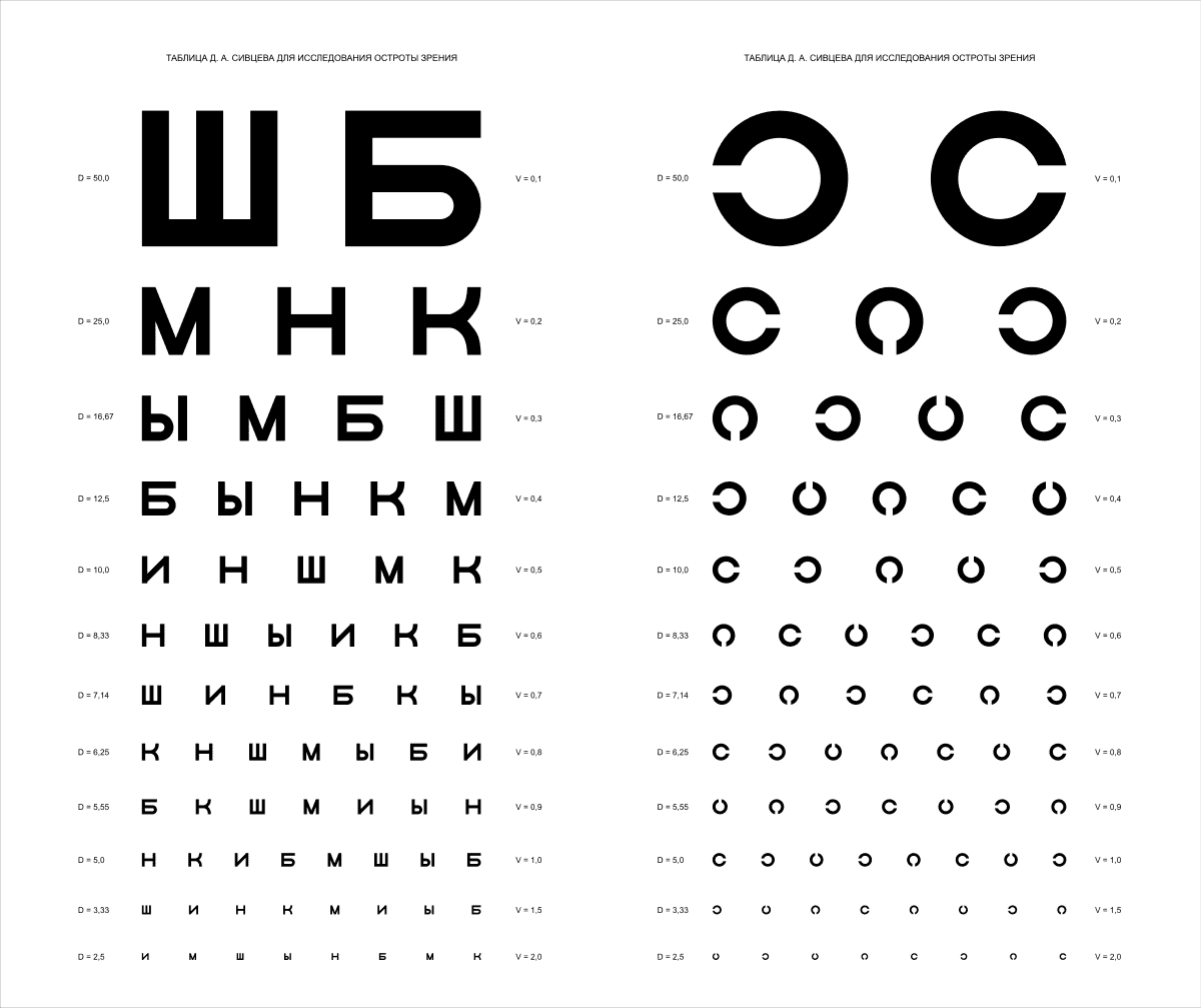 Таблицы проверки зрения (сивцева, головина)