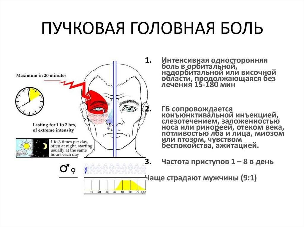 Почему болит голова и глаз с одной стороны